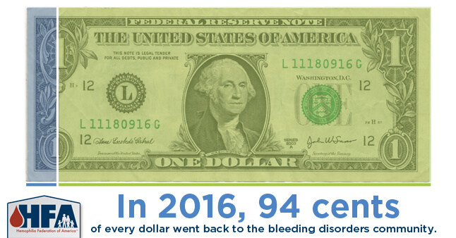 In 2016, 94 cents of every dollar went back to the bleeding disorders community.