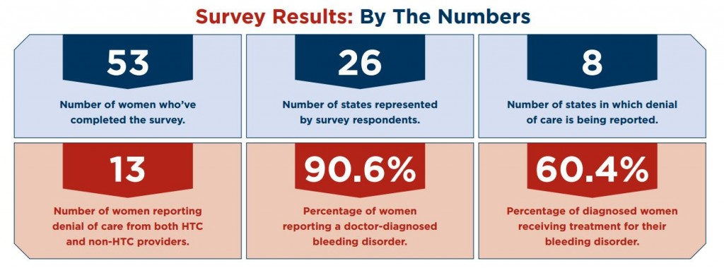 2015 Blood Sisterhood Survey Results