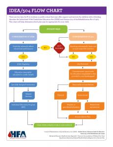 HFA_IDEA_504_Flow_Chart