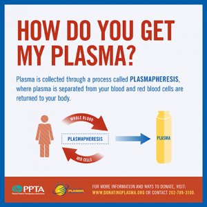 How Do You Get My Plasma