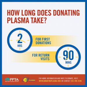 How Long does Donating Take
