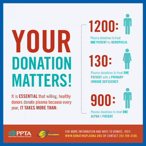 Your Donation matters
